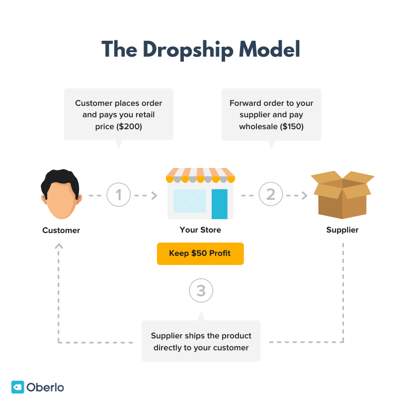 The-Dropshipping-Business-Model